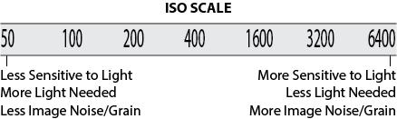 Fotografia ISO